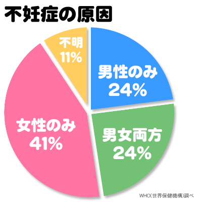 男性不妊が48%